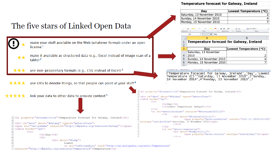 open data linked